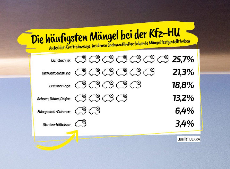 Die haeufigsten Kfz-Maengel bei der HU. (Quelle: DEKRA)