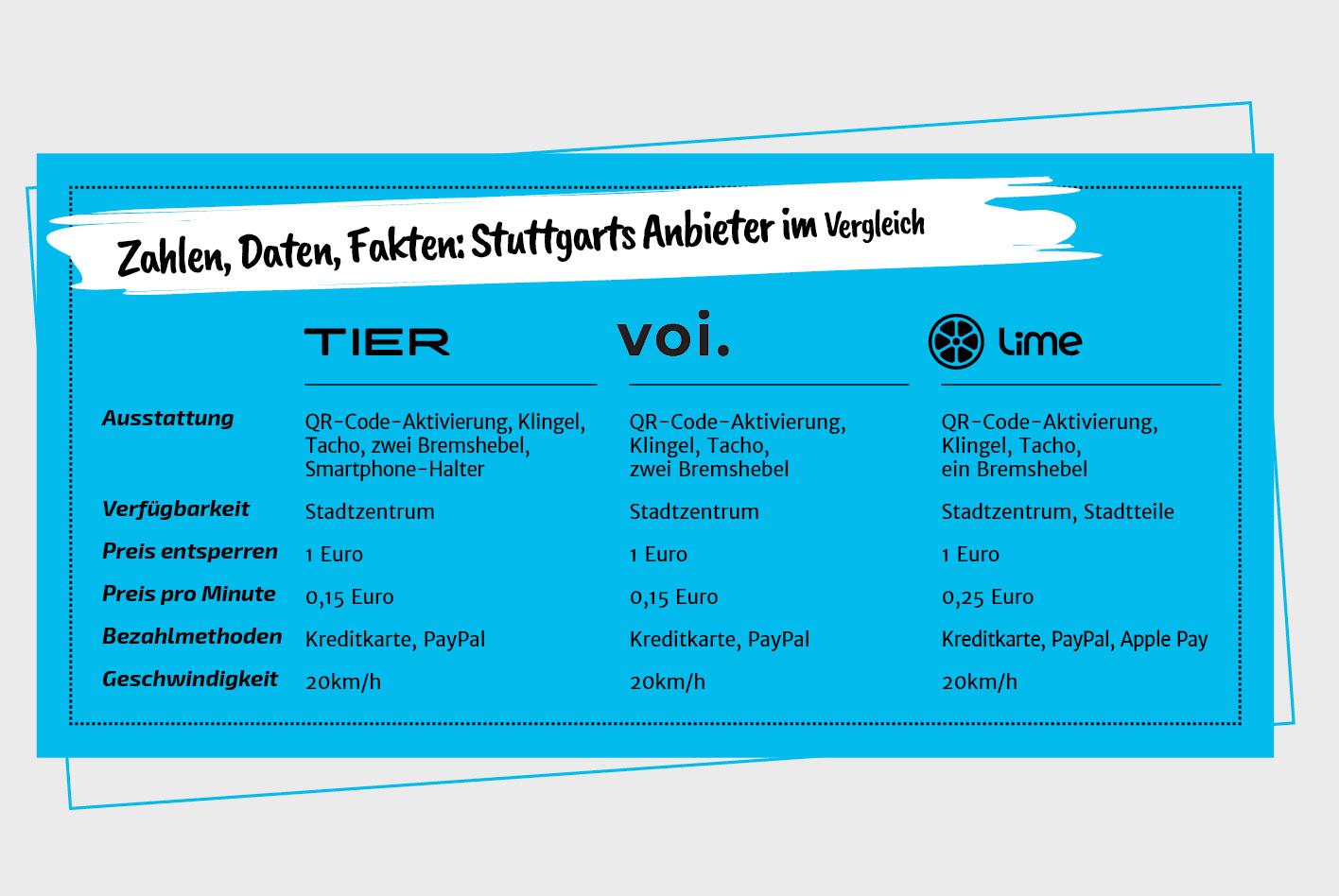 Zahlen, Daten, Fakten: Stuttgarts E-Scooter-Anbieter im Vergleich.