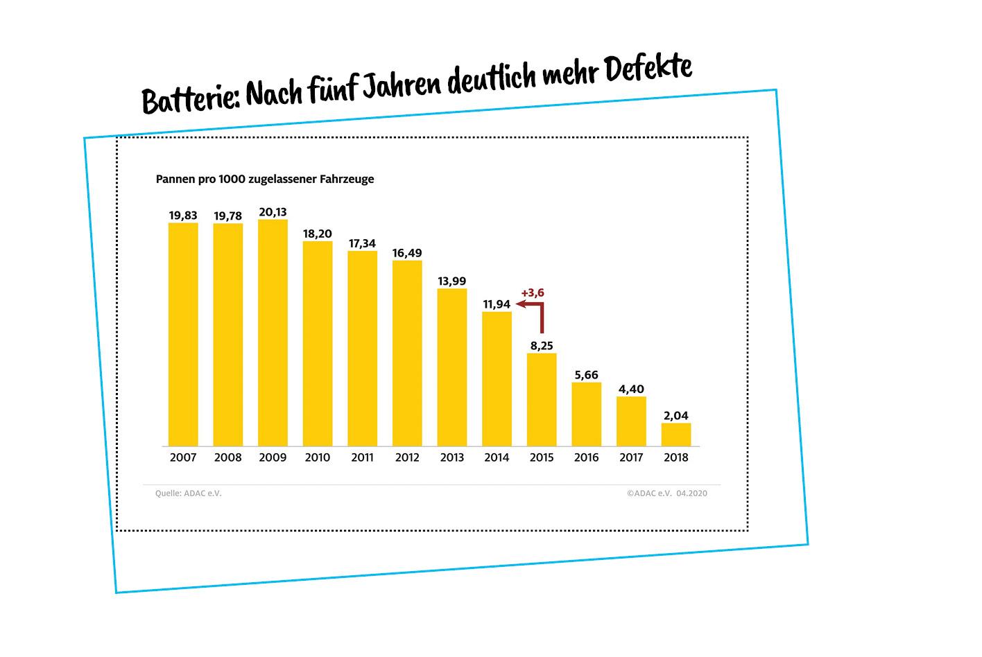 ADAC-Pannenstatistik 2020: Batterie Pannen pro Fahrzeug im Zeitverlauf.