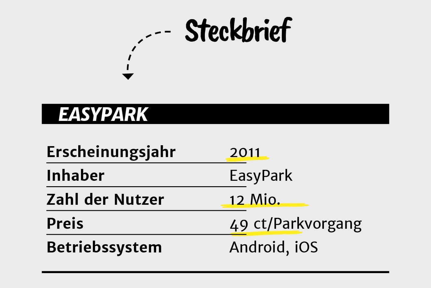 App-Vergleich: Der EasyPark-Steckbrief.