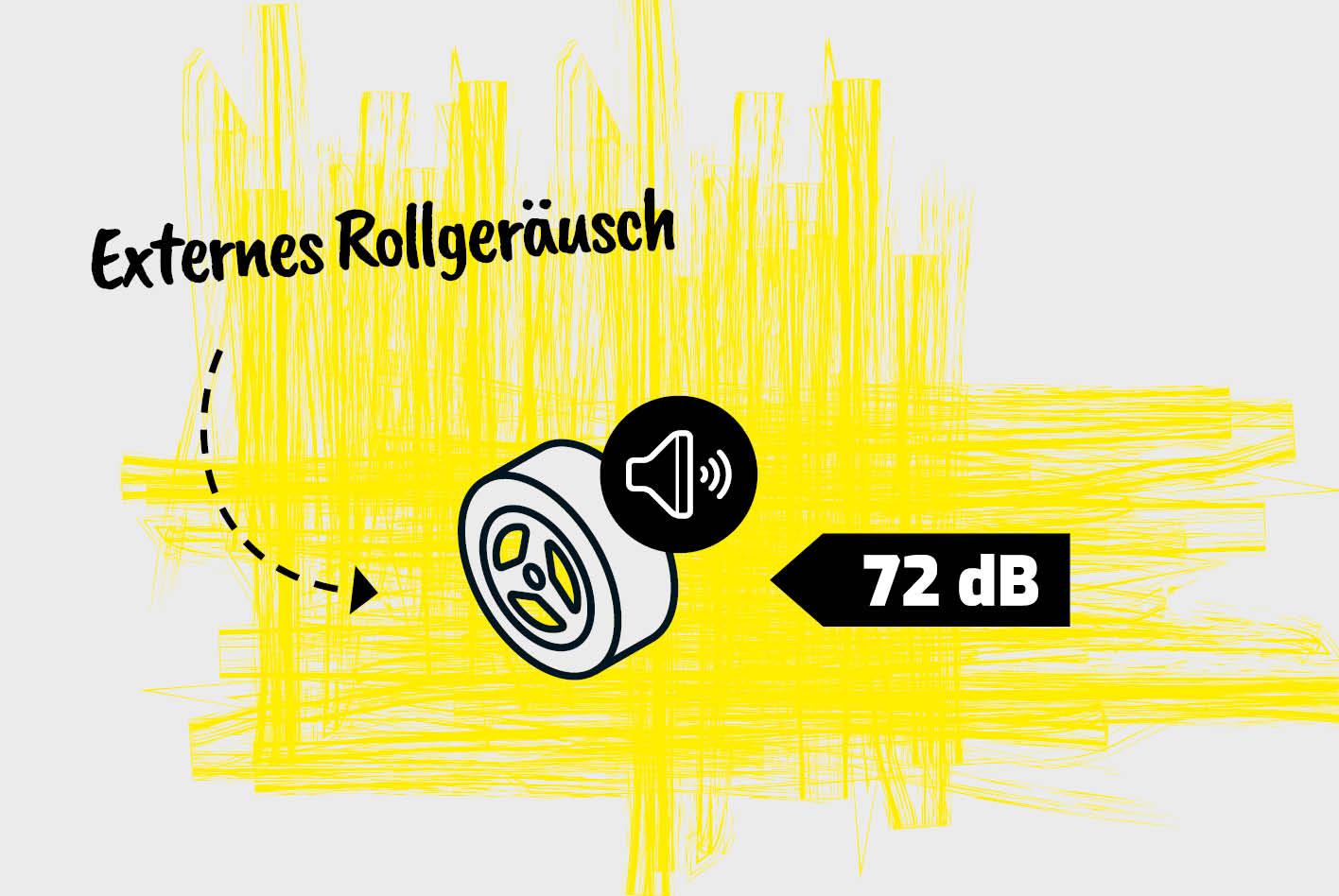 Reifenlabel: Das Rollgeräusch ist der Geräuschpegel, der vom Reifen ausgeht und wird in Dezibel angegeben.
