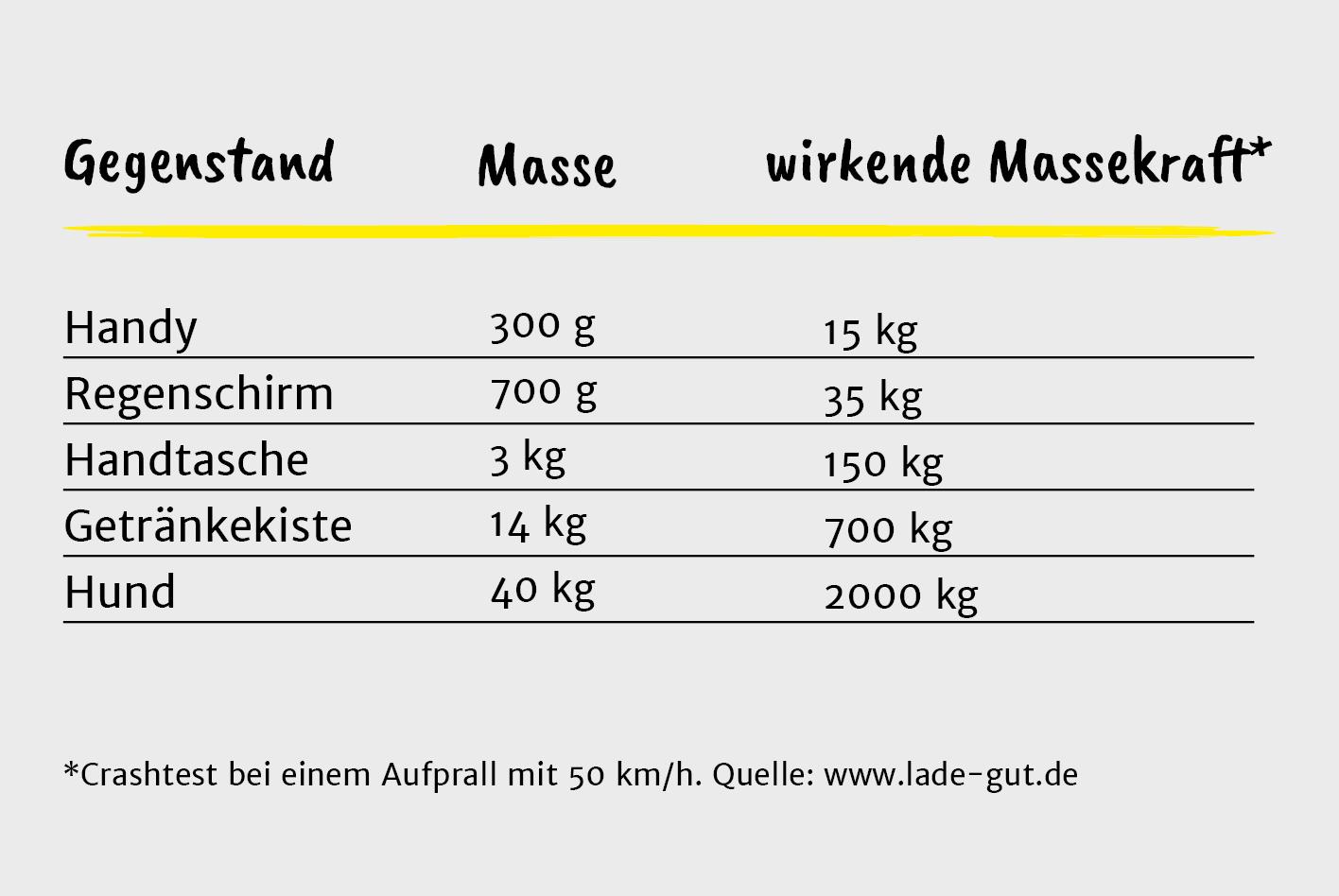 Tabelle: Die Eigengewichte der Gegenstände und ihre beim Aufprall entwickelte Massekraft.