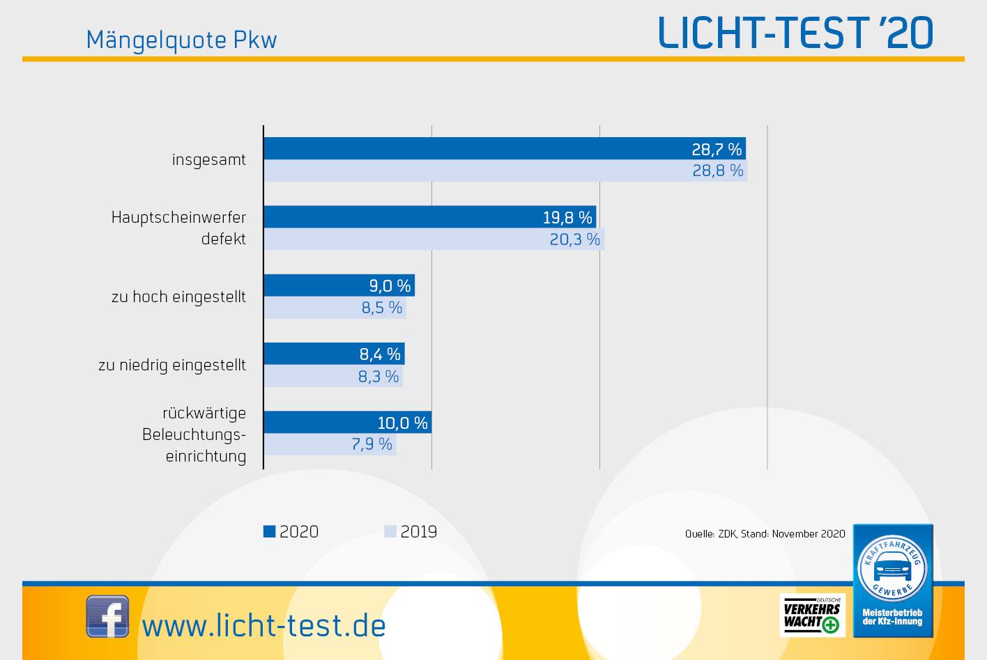Mängelquote bei Pkw Hauptscheinwerfer am häufigsten defekt